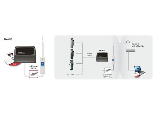 Piusi SELFSERVICE DESK и Wi-Fi роутер F12710040